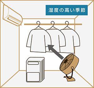 サーキュレーターと洗濯物